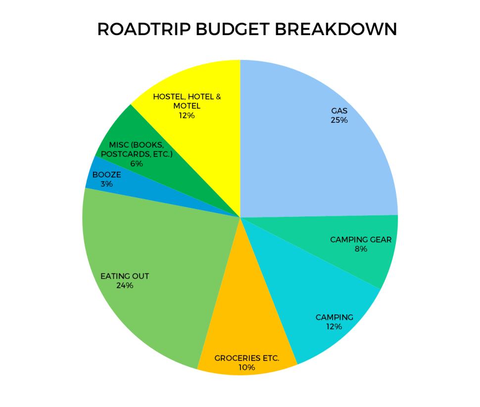 budget-breakdown-2016-US-roadtrip